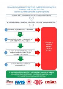 Algoritmo-chiamata-donatori-emergenza-COVID-19-1-1